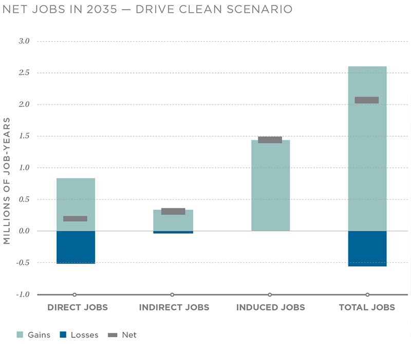 Over 2 million green jobs could be supported if the U.S. electrifies new car and truck sales and achieves a 90 percent clean electricity system in 2035. These green jobs should be distributed among states as investment in clean transportation and electricity is ubiquitous.