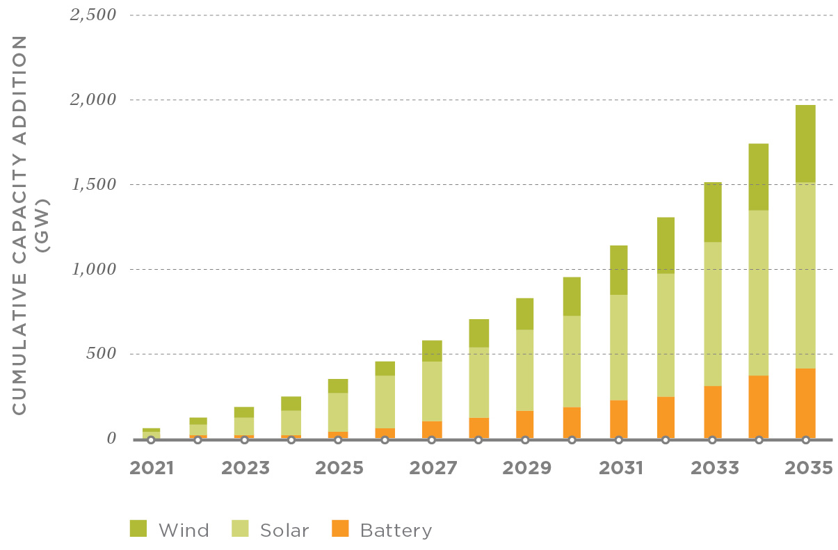 The power demand from electrifying all new car and truck sales by 2035 requires electricity generation to increase 2%–3% per year, consistent with the 2.6% average historical growth in the electric sector during 1975–2005, when emissions in the industry peaked. For clean energy to power all new cars and trucks in the U.S., on average 110 GW of new wind and solar and 30 GW of new battery storage must be installed each year. This ambitious target will require strong policy support, but it is not unprecedented internationally.