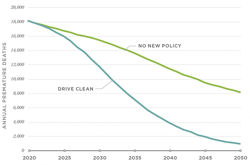 Annual premature deaths caused by transportation emissions